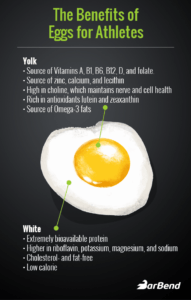 The benefits and harms of eggs