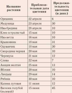 Utiliser le calendrier de floraison des plantes mellifères