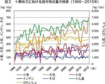 2018年のジャガイモ収量予測