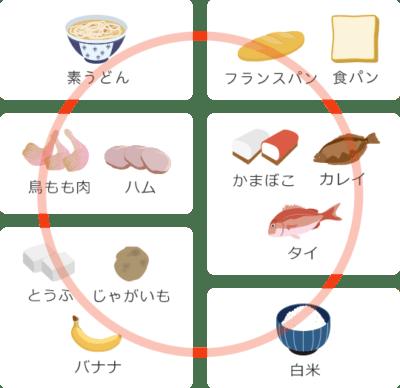 鶏がふすまを食べることは可能ですか